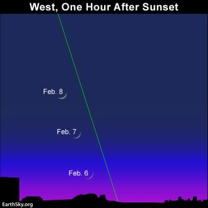 Chart showing the February 6, 7 and 8 crescent moon with respect to horizon.