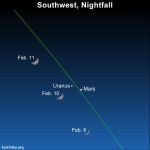 Sky chart of moon, Mars and Uranus