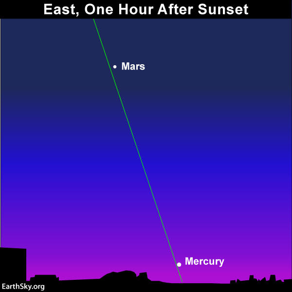 Sky chart of Mercury and Mars