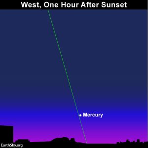 Chart showing Mercury in the west after sunset.