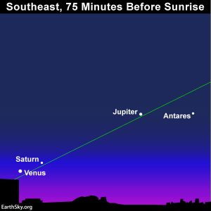 Sky chart showing Venus, Jupiter, Saturn, plus star Antares
