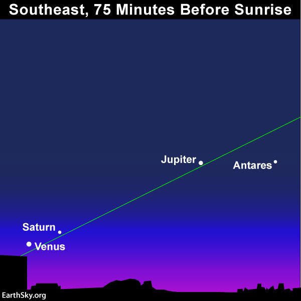 Sky chart showing Venus, Jupiter, Saturn, plus star Antares.