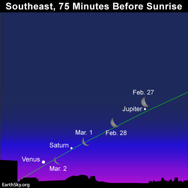 Sky chart of waning crescent moon and morning planets.