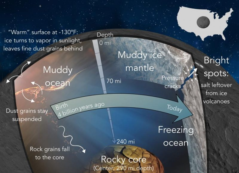 Diagram of interior also with Texas-sized circle on map of U.S. showing Ceres' size.