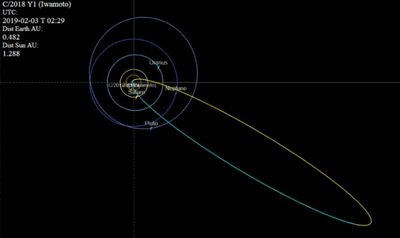 Complete long oval orbit crossing the solar system.