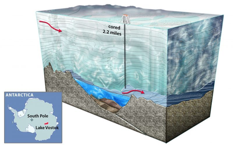 Cutaway view of thick light blue ice, dark blue patch beneath, vertical line borehole.