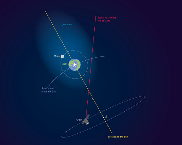 Earth moon system diagram. Earth has a gas cloud around it extending beyond the moon.