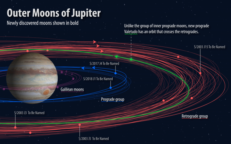 Planet Jupiter with red spot and orbits of lots of moons, including new ones.