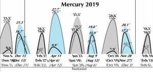 Graph showing Mercury's elongations from the sun in 2019.