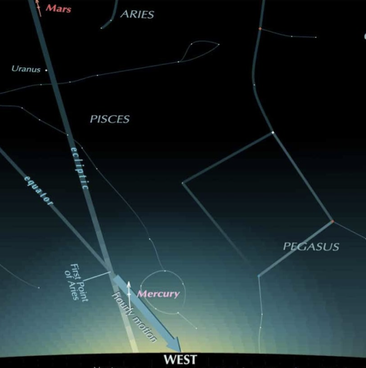 Chart showing Mercury and Mars in the west after sunset.