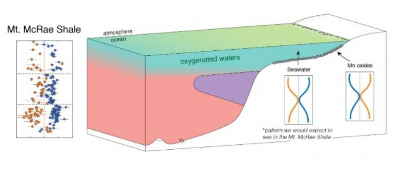 3-D rectangular diagram with layers of pink, purple, blue, and green.