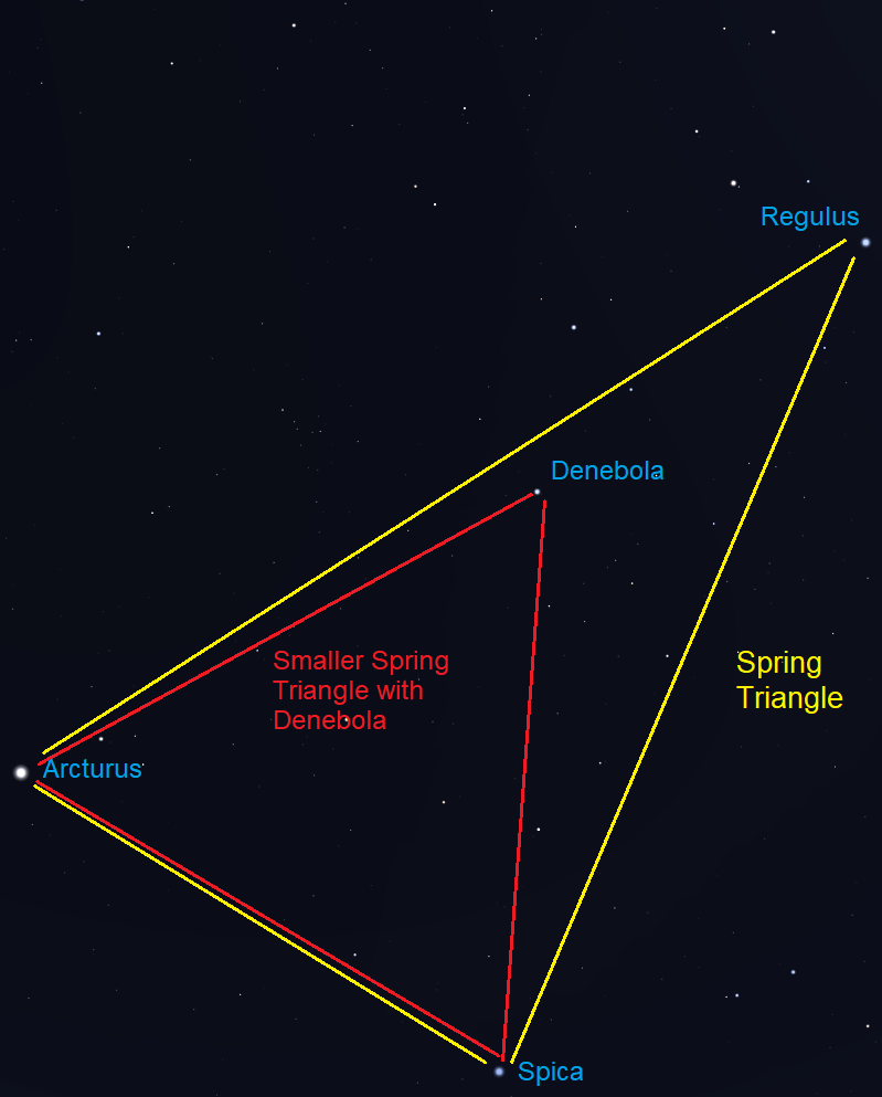 Sky chart: line drawing showing smaller Spring Triangle with Denebola at the apex.
