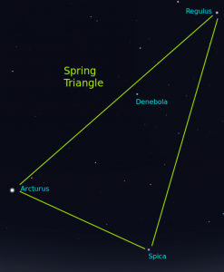 The Spring Triangle is an asterism with Arcturus, Spica and Regulus at its corners.