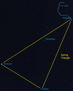 Sky chart: labeled line drawing of Spring Triangle and Sickle.