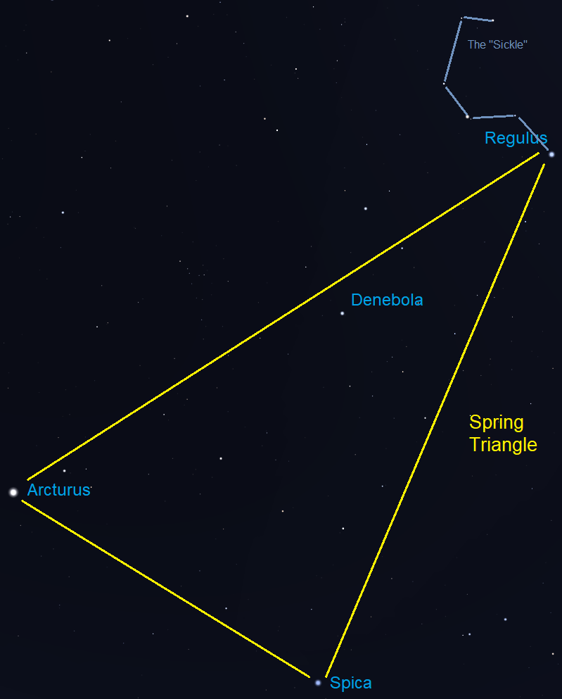 Sky chart: line drawing of Spring Triangle and Sickle.
