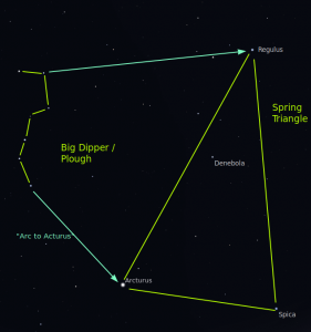 Sky chart: line drawing showing the Spring Triangle amd Big Dipper.