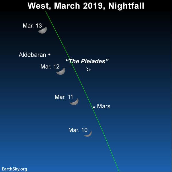 Sky Chart Of Moon And Mars