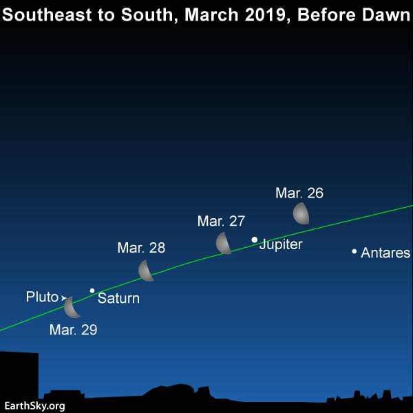 Sky chart of moon and morning planets