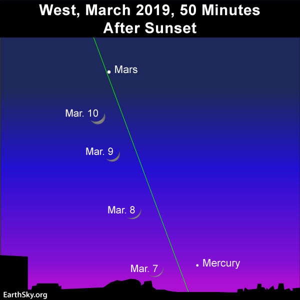Sky chart of Mercury and Mars in March 2019 evening sky