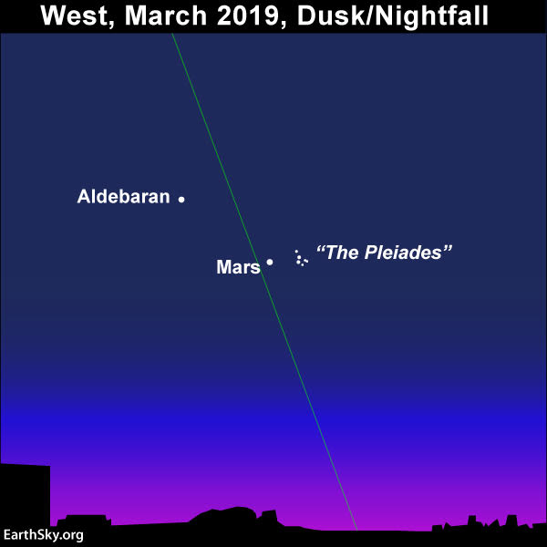 Sky chart of Mars, the Pleiades star cluster, and the red star Aldebaran.
