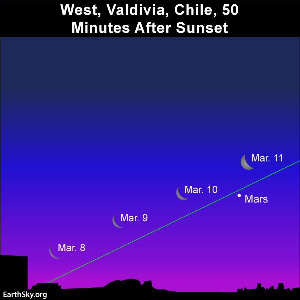 Star chart showing a slanted path of the young moon, over several evenings, seen in Chile.