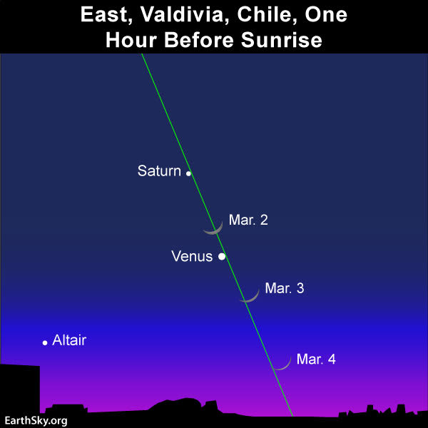 Sky chart of moon and planets from Valdivia, Chile