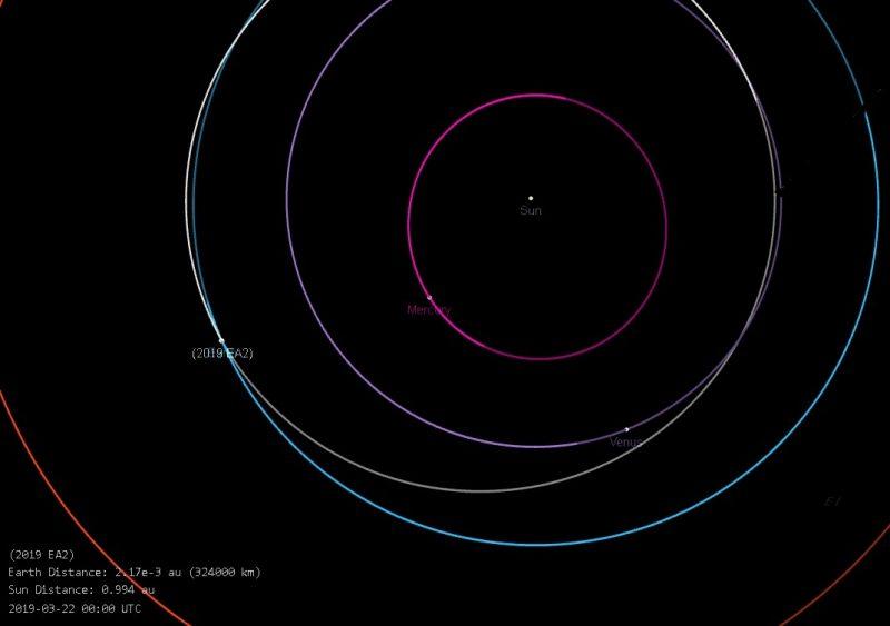 Orbital diagram: circles around sun.