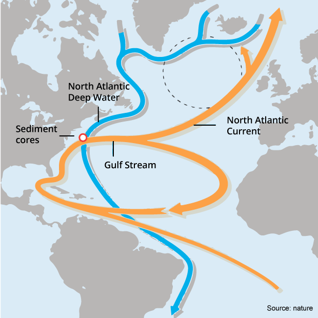 Diagram: map of Atlantic, orange line pointing north, blue line pointing south.