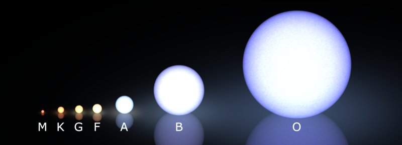 Different types and sizes of stars from small to large, G-type third smallest.
