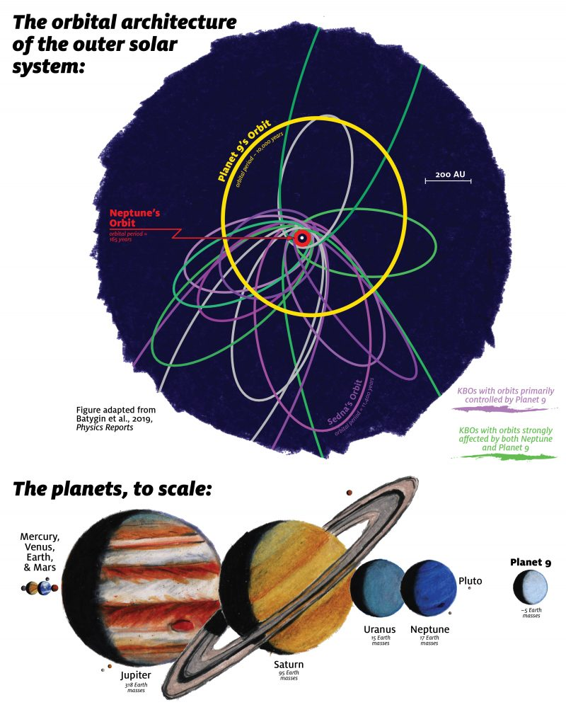 Diagram of Kuiper Belt and Planet 9 orbits. Another showing Planet 9 about half Neptune's size.