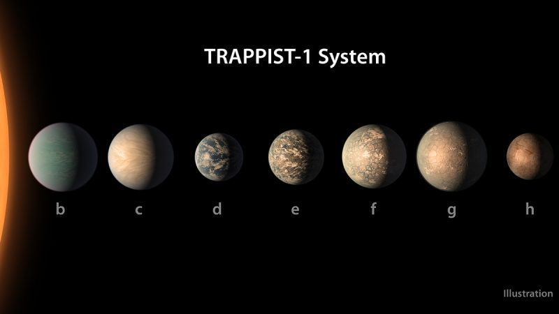 Row of roughly Earth-sized planets labeled b through h.