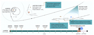 Planned trajectory of Trident mission.