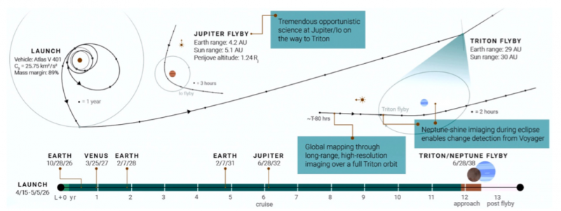 Diagram of trajectory showing planetary flybys and gravity assists.