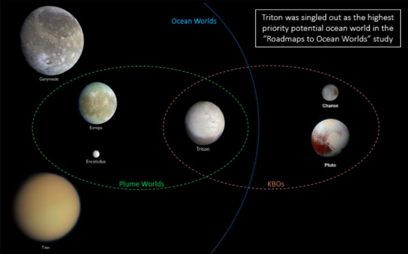 Venn diagram: Ocean worlds, plume worlds, KBOs with Triton all three.