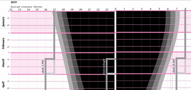 part of 'hourglass' diagram showing length of day with lines of time change.