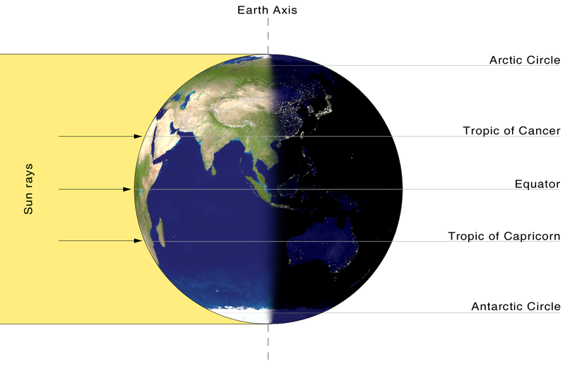 Diagram of half-lit earth showing direction of sun.