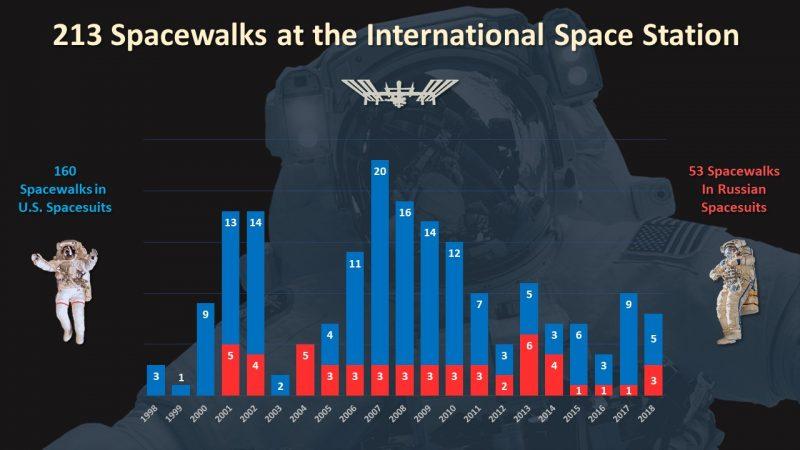 Graph of spacewalks per year. 160 in U.S. Pat. spacesuits, 53 in Russian spacesuits.
