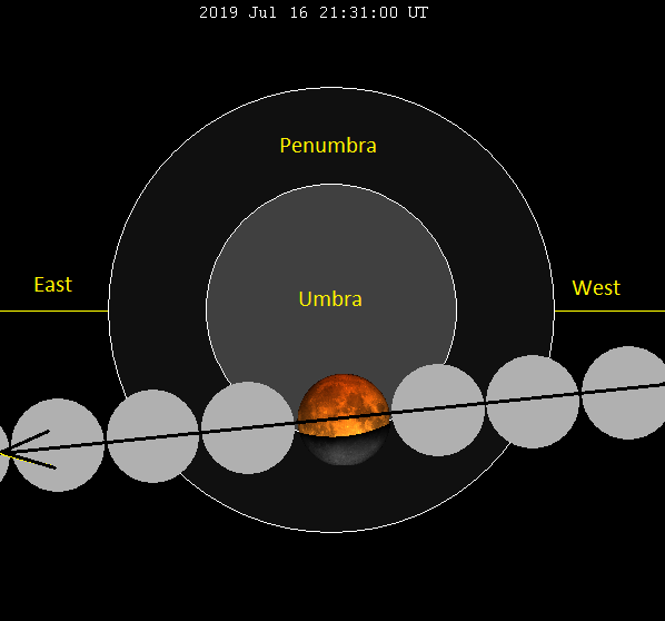 Diagram: Line of moons with middle one partly in Earth's shadow.