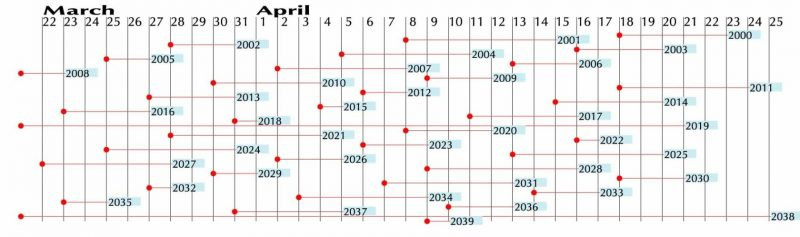 Chart showing dates of March and April full moons, from 2000 to 2038.