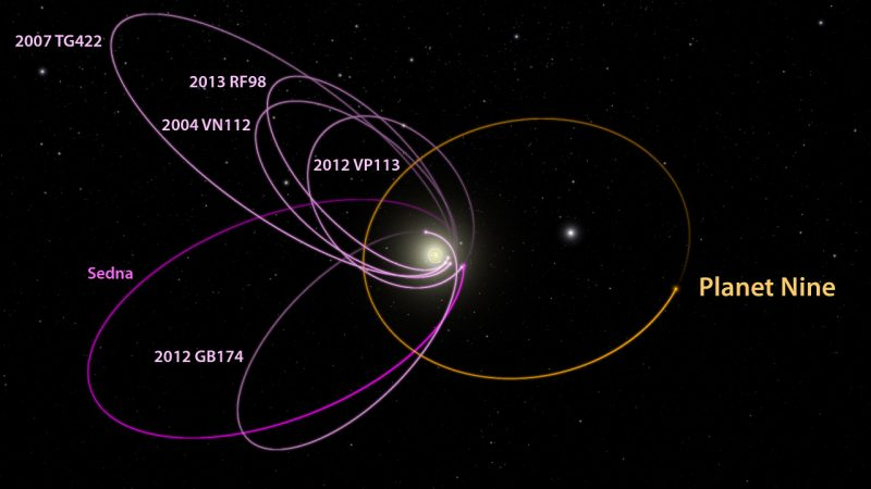 Drawing of orbits of 6 Trans-Neptunian Objects shows them clustered.