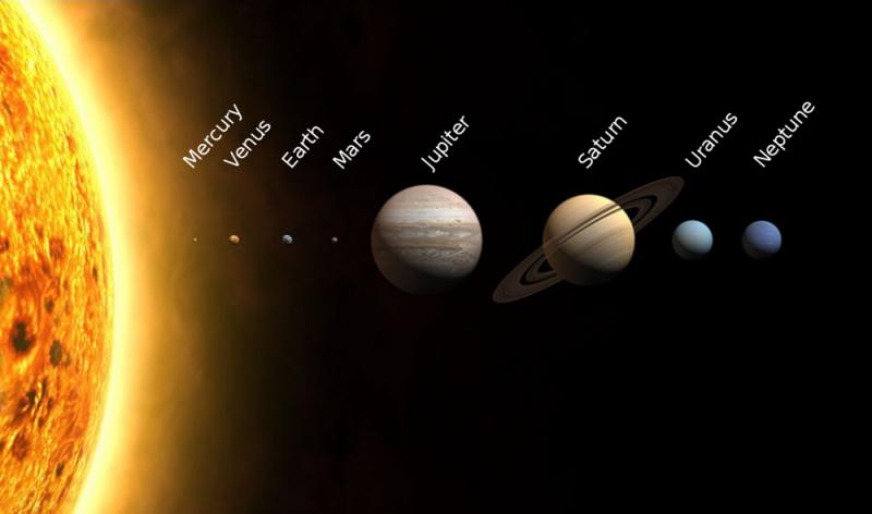 Planets lined up at same scale, Jupiter biggest.