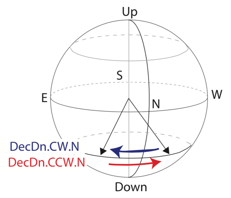 Schematic sphere with directions indicated.