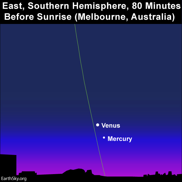 Chart with Venus and Mercury higher above the horizon