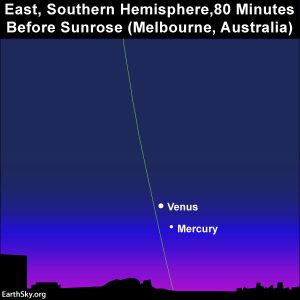 Chart showing Southern Hemisphere view of Mercury and Venus. They are higher in the sky.
