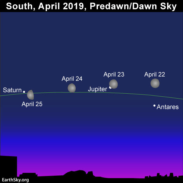 April guide to the bright planets 2019-april-22-25