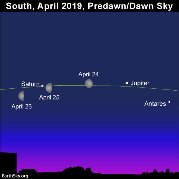 April guide to the bright planets 2019-april-24-25-26-moon-jupiter-antares
