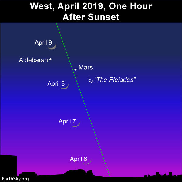 April guide to the bright planets 2019-april-6-7-8-9-young-moon-mars-adebaran-pleaides