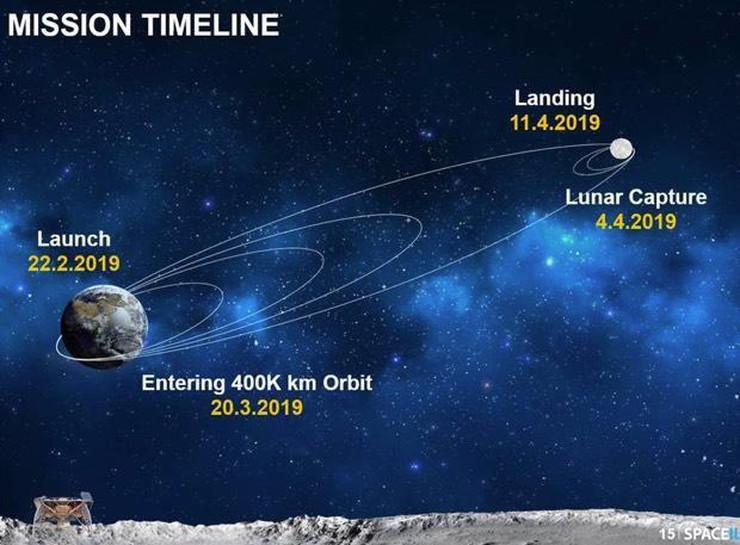 Mission timeline. Orbits of Earth, trajectory toward moon, moon orbits.