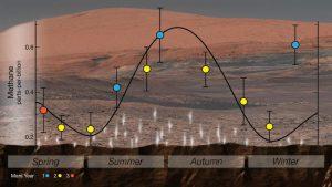 Seasonal variation of methane.