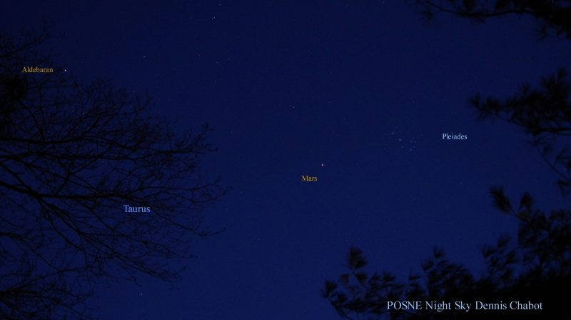Mars and the Pleiades in the west after sunset.